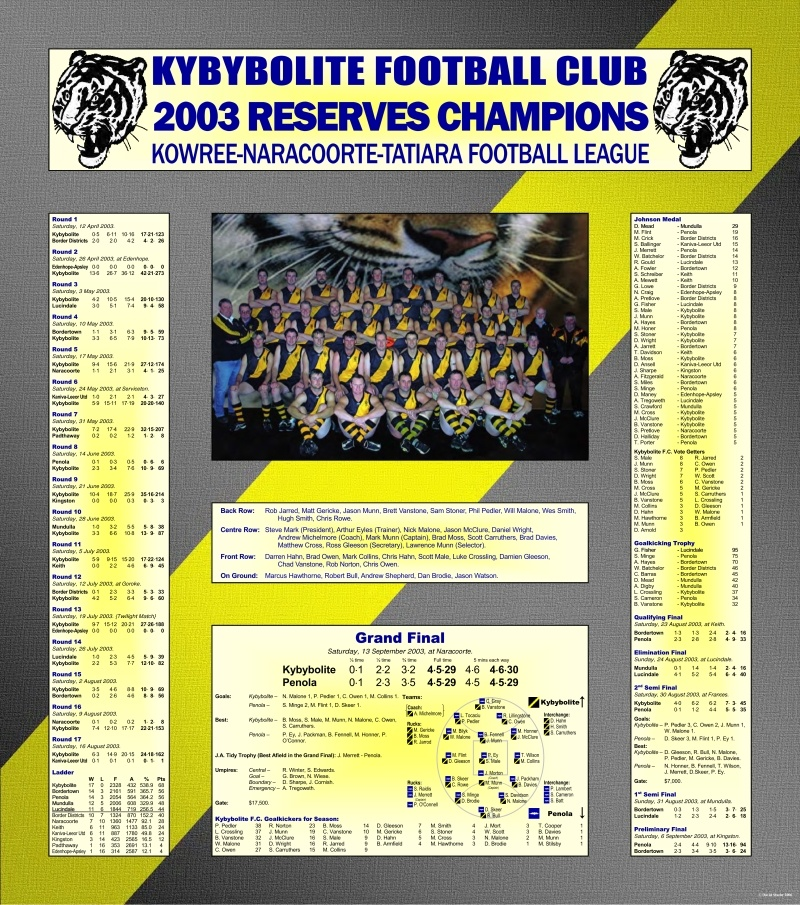 Kybybolite 2003 Reserves Champions_Page_1_001